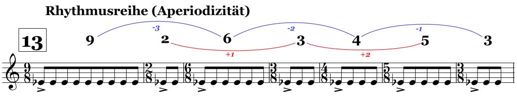 Rhythmusreihe Sacre Zi 13 nach Scherliess